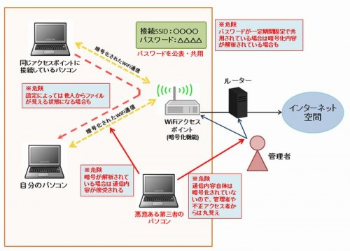 公衆無線LANに潜む危険性の例
