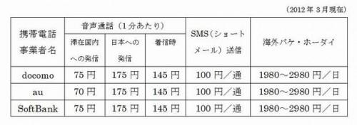日本の携帯各社の海外ローミング料金表