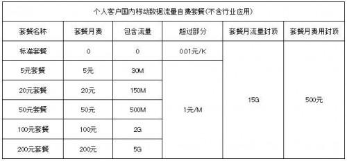 中国移動通信のデータ通信料金表(中国移動通信公司HPより)