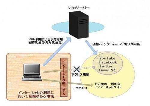 VPN回線のしくみ