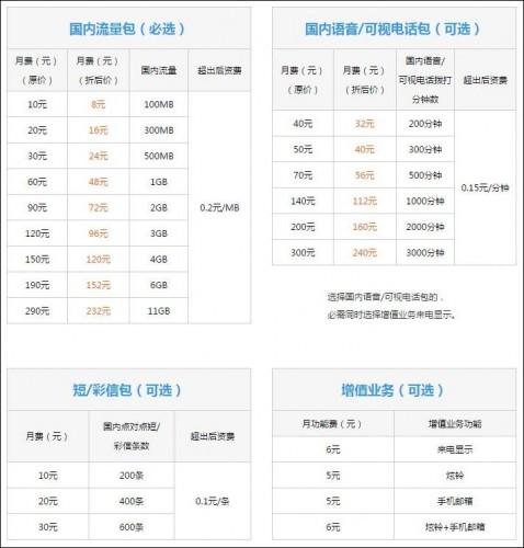 中国聯通「沃4G」選択プラン全国版(中国聯通HPより引用)