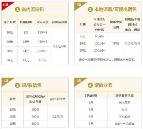 中国聯通「沃4G」選択プラン本地版(中国聯通HPより引用)