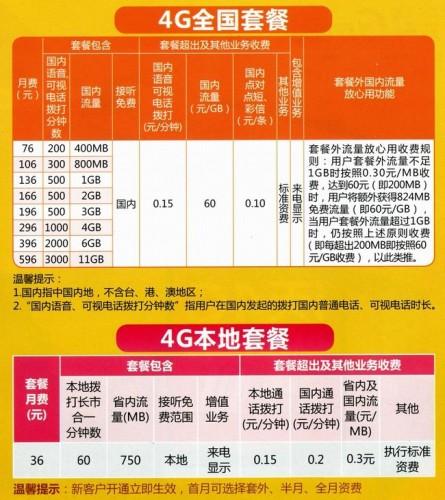 中国聯通「沃4G」セットプラン(中国聯通HPより引用)