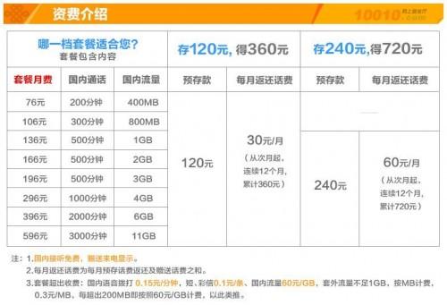 中国聯通「沃4G」長期契約セットプラン(中国聯通HPより引用)